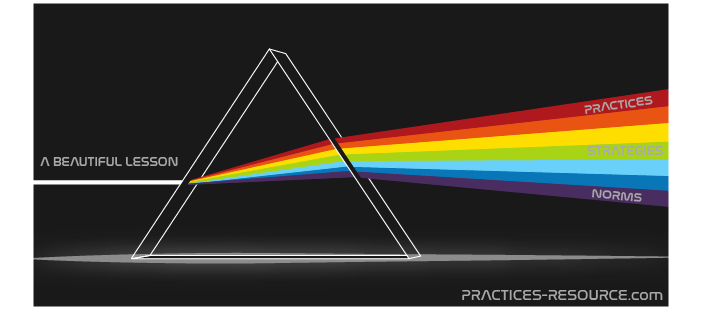 Practices-Resource.com Prism Metaphor